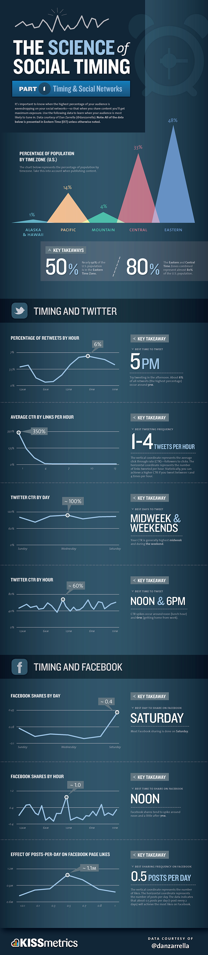 best times to post on Twitter and Facebook